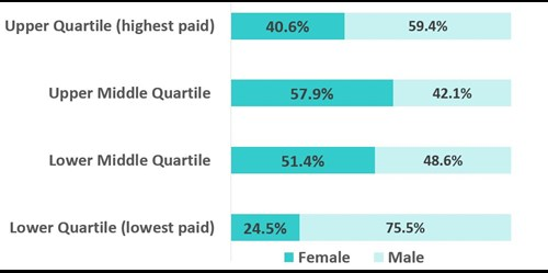Proportion of women in each quartile. Upper quartile (highest paid) 40.6%. Upper middle quartile.57.9%. Lower middle quartile 51.4%. Lower quartile (lowest paid) 24.5%.